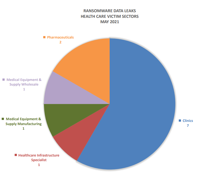 Ransomware Data Leaks Health Care Victim Sectors May 2021